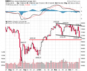 20Desember15-DJIA