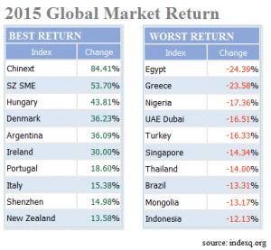 Global Market 2015