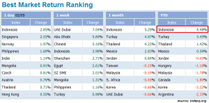 best market return