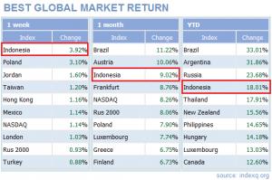 Global Index