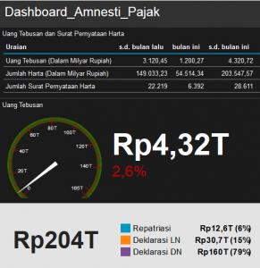 dashboard tax amnesty