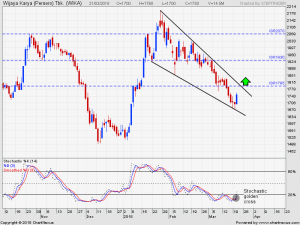 WIKA WIKA: Signs Of Reversal, Buy On Break Out | Step Trader