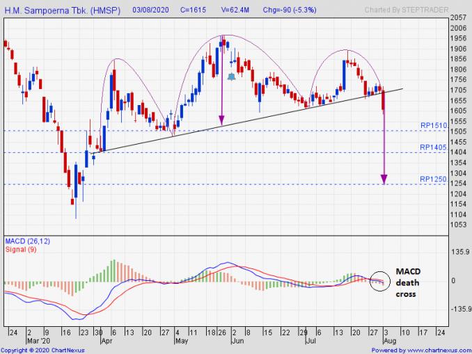 Under Downside Pressure, HMSP Trading Sell